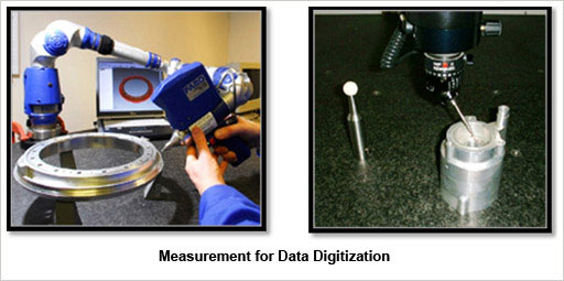 Measurement for Data Digitization