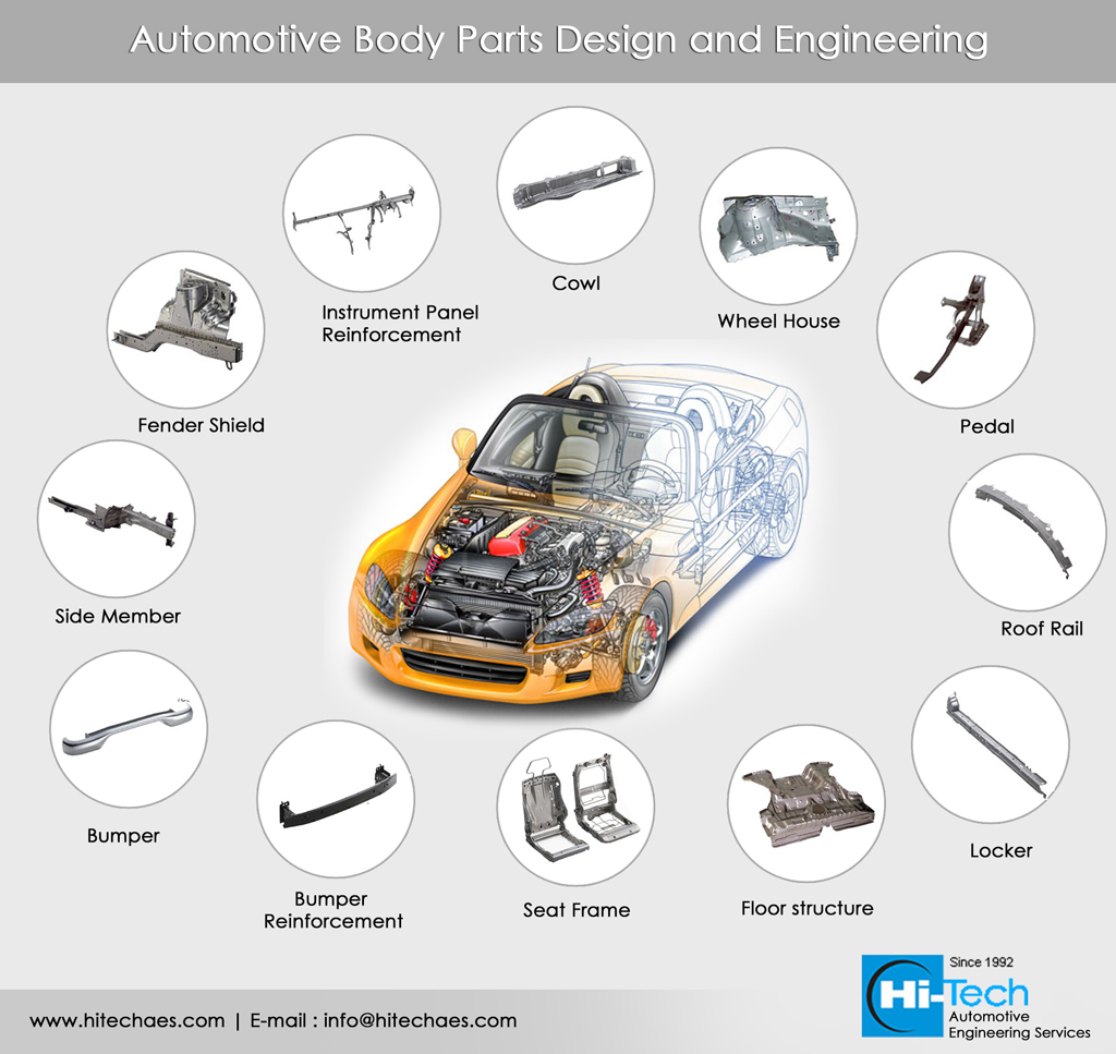 Body Engineering useful Body parts