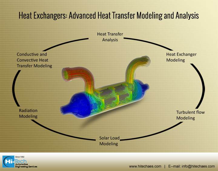 Heat Exchangers: Advanced Heat Transfer Modeling and Analysis